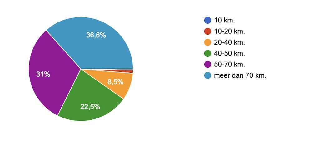 Nederlanders fietsen steeds verder, blijkt uit onderzoek